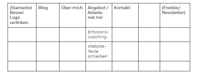 Sinnbild Website Checkliste Navigation